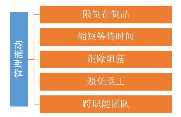 看板方法系列4:管理流动原则